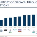 CHD - Long History of Growth Through Acquisition - September 9 2020