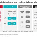 IFC - Expect to Maintain Strong and Resilient Balance Sheet - November 2020