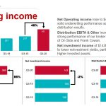 IFC - Operating Income Q3 2016 - 2020 - November 2020