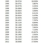 HRL - Dividend Growth 1990 - 2021