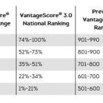 TransUnion Credit Score Grid