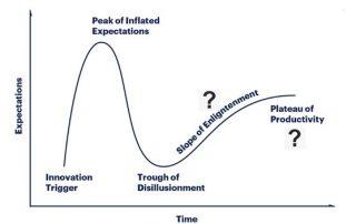 Hype Cycle - Hype vs Reality