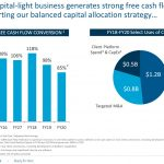 BR - Capital Light Business Leads to Strong FCF