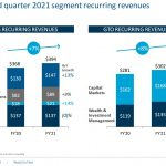BR - Q2 2021 Segment Recurring Revenues
