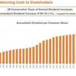 TRI - Long History of Returning Cash to Shareholders