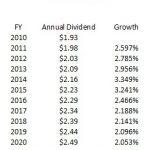 VZ - CAGR Dividends 2010 - 2020