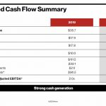 VZ - Consolidated Cash Flow Summary 2019 and 2020