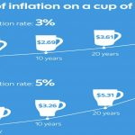 Your Investment Strategy Should Account for Inflation's Impact - Effect of Inflation on a Cup of Coffee