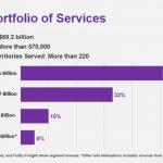 FedEx - Broad Portfolio of Services