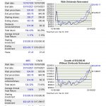 Focus On Total Return To Better Manage Your Investments - INTC vs CSCO return since October 18, 1999
