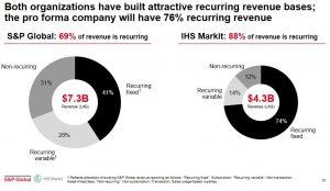 SPGI - 76% Recurring Revenue Projected