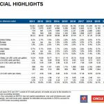 Alimentation Couche-Tard - An Appealing Valuation - Financial Highlights