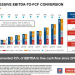 Alimentation Couche-Tard - An Appealing Valuation - Impressive EBITDA to FCF Conversion