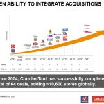 Alimentation Couche-Tard - An Appealing Valuation - Proven Ability to Integrate Acquisitions