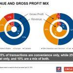ATD - Revenue and Gross Profit Mix