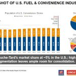 ATD - US Fuel and Convenience Industry