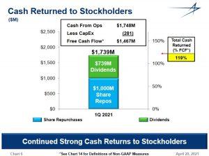 LMT - Cash Returned To Stockholders - April 20 2021