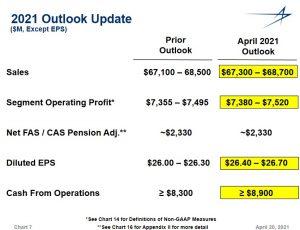 LMT - FY2021 Outlook Update - April 20 2021