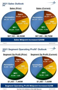 LMT - FY2021 Sales and Segment Operating Profits Outlooks - April 20 2021