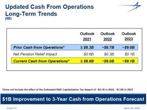 LMT - Updated Cash From Operations FY2021 - FY2023 - April 20 2021