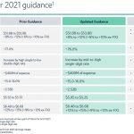 MRK - Updated FY2021 Guidance - April 29 2021