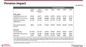 RTX - Pension Impact