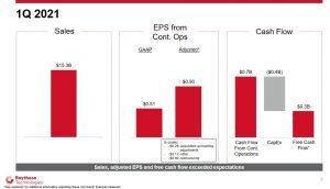 RTX - Q1 2021 Sales, EPS, Cash Flow