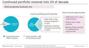 BMY - Continued Portfolio Renewal Into 2nd Half of Decade