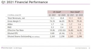 BMY - Q1 2021 Financial Performance