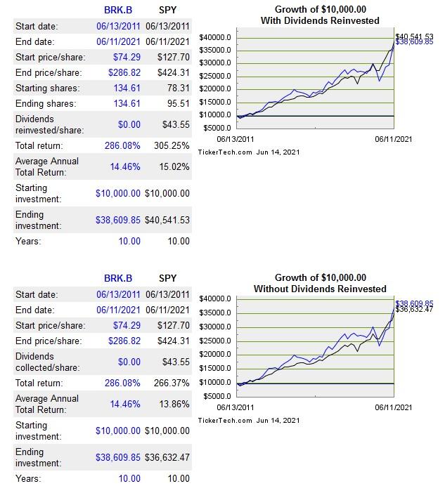 BRK-b versus S&P 500 return June 2011 - June 2021
