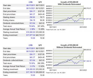 CPB - 10-year return compared to S&P500