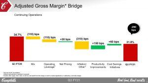 CPB - Adjusted Gross Margin Bridge Q3 2020 vs Q3 2021