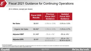 CPB - FY2021 Guidance from Continuing Operations
