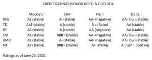 Credit Ratings of the Big 6 as of June 25 2021
