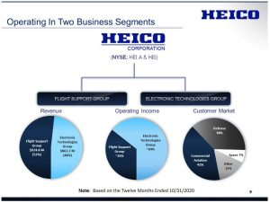 HEI - Business Segments FY2020