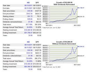 HEI - Growth of $10,000
