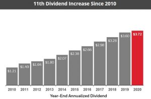 HON - 11th Dividend Increase Since 2010