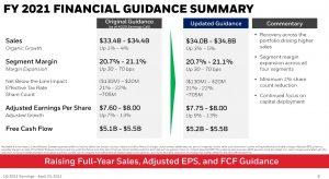 HON - FY2021 Financial Guidance Summary