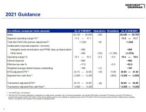 NOC - 2021 Guidance from Q1 2021 Earnings Presentation