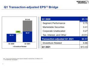 NOC - Q1 2021 Adjusted EPS