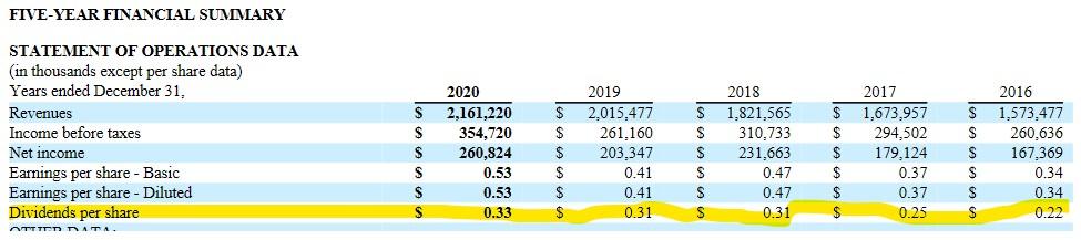 ROL - 5 Year Financial Summary of Data 2016 - 2020
