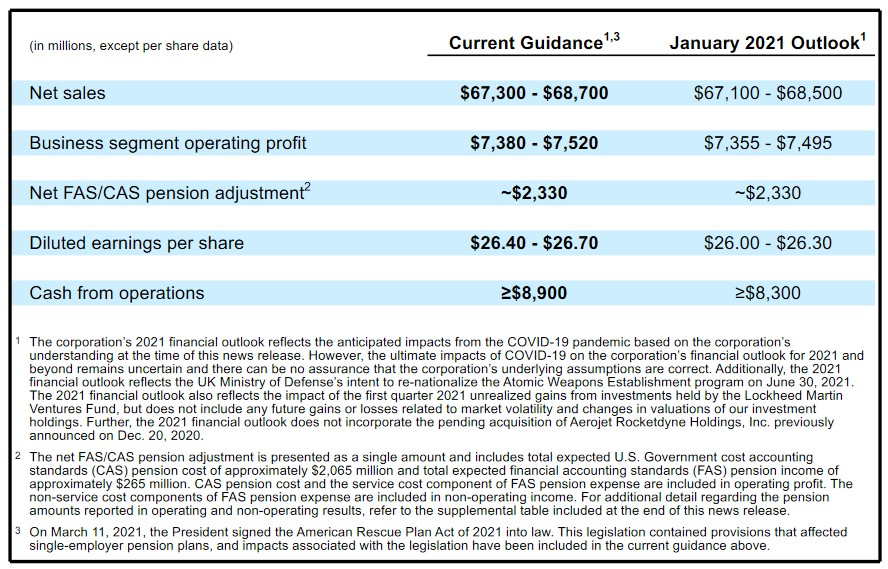 LMT - FY2021 Guidance as at end of Q1 2021