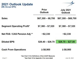 LMT - FY2021 Guidance as at end of Q2 2021