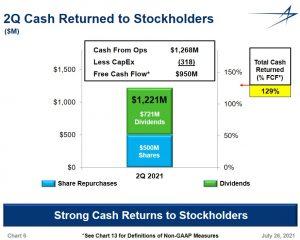 LMT - Q2 2021 Free Cash Flow