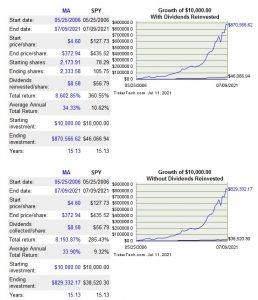 MA - Growth of $10,000 Since Going Public May 2006