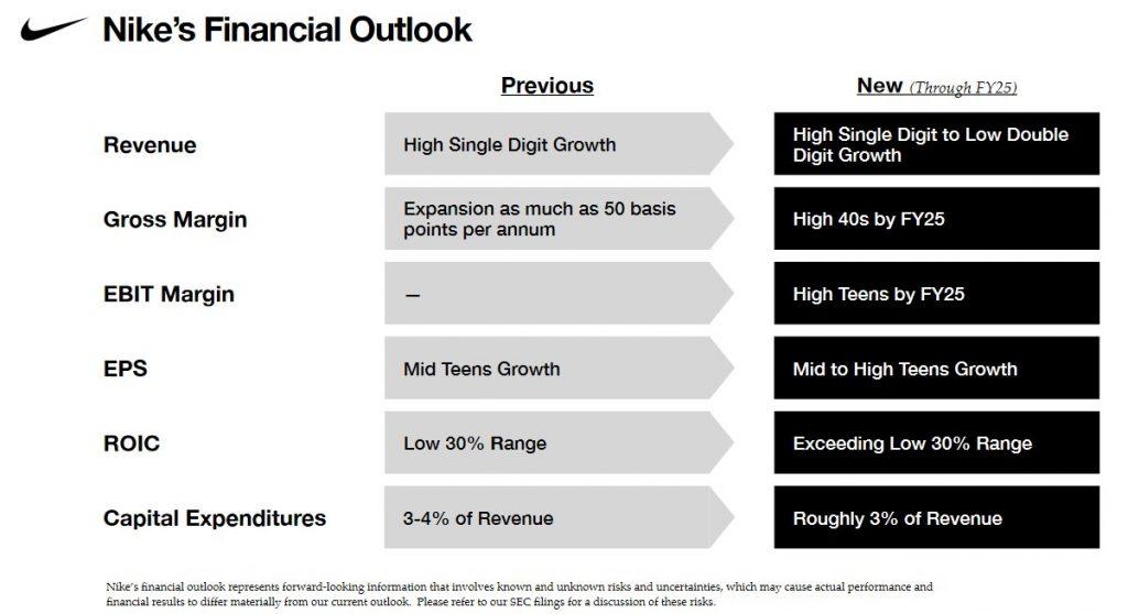 NKE - Financial Outlook Through FY2025
