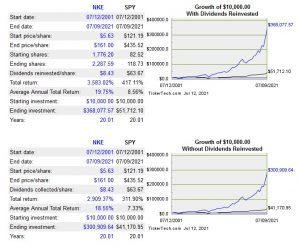 NKE - Growth of $10000 from July 12 2001