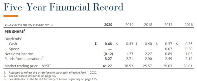 BAM - 5 Year Financial Record