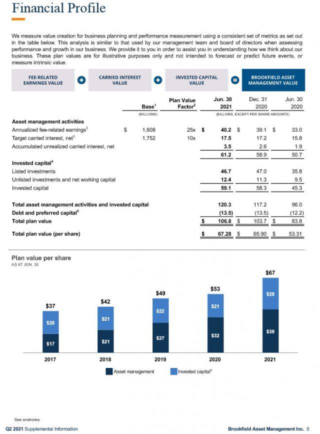 BAM - Financial Profile Q2 2021