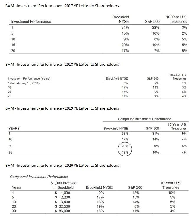 BAM - Investment Performance - 2017 - 2020 YE Letter to Shareholders